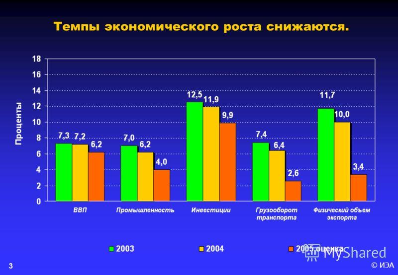 © ИЭА 3 Темпы экономического роста снижаются.