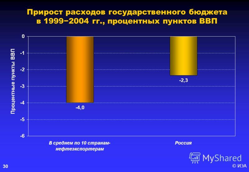 © ИЭА 30 Прирост расходов государственного бюджета в 19992004 гг., процентных пунктов ВВП