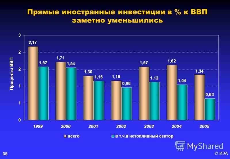 © ИЭА 35 Прямые иностранные инвестиции в % к ВВП заметно уменьшились