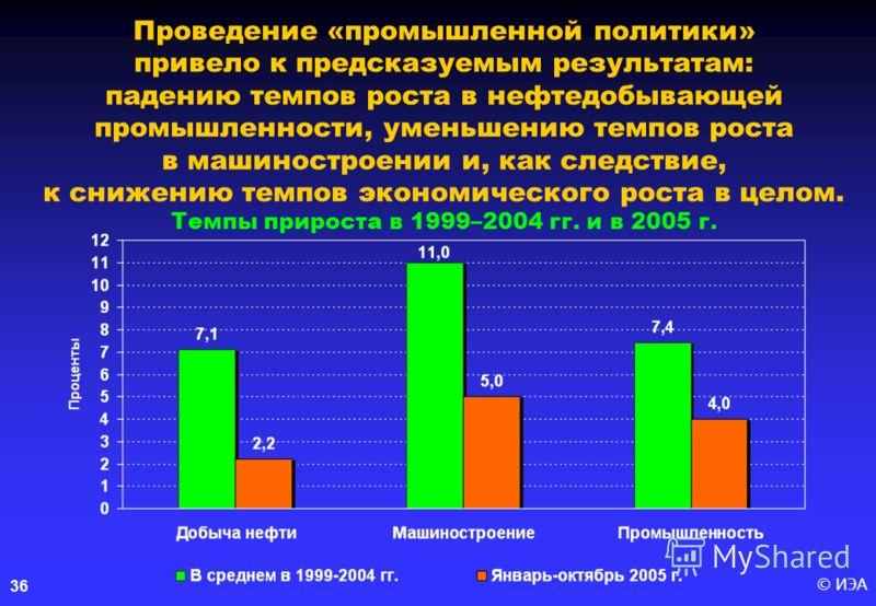 © ИЭА 36 Проведение «промышленной политики» привело к предсказуемым результатам: падению темпов роста в нефтедобывающей промышленности, уменьшению темпов роста в машиностроении и, как следствие, к снижению темпов экономического роста в целом. Темпы п