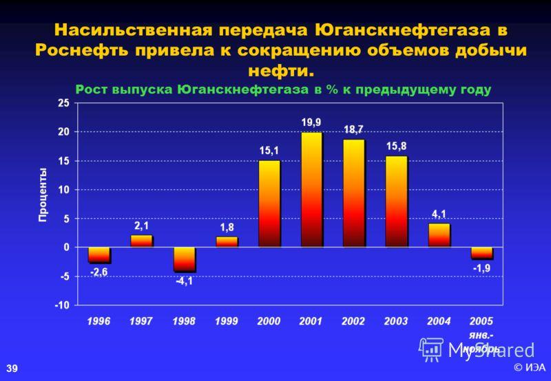 © ИЭА 39 Насильственная передача Юганскнефтегаза в Роснефть привела к сокращению объемов добычи нефти. Рост выпуска Юганскнефтегаза в % к предыдущему году