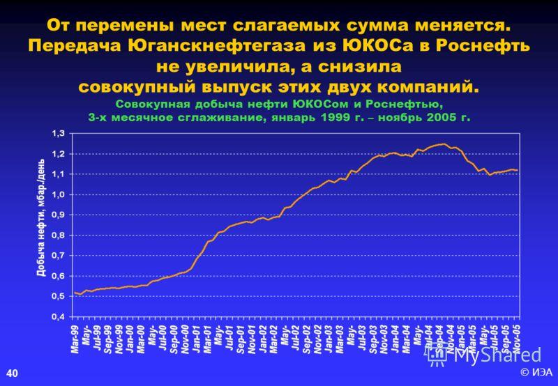 © ИЭА 40 От перемены мест слагаемых сумма меняется. Передача Юганскнефтегаза из ЮКОСа в Роснефть не увеличила, а снизила совокупный выпуск этих двух компаний. Совокупная добыча нефти ЮКОСом и Роснефтью, 3-х месячное сглаживание, январь 1999 г. – нояб