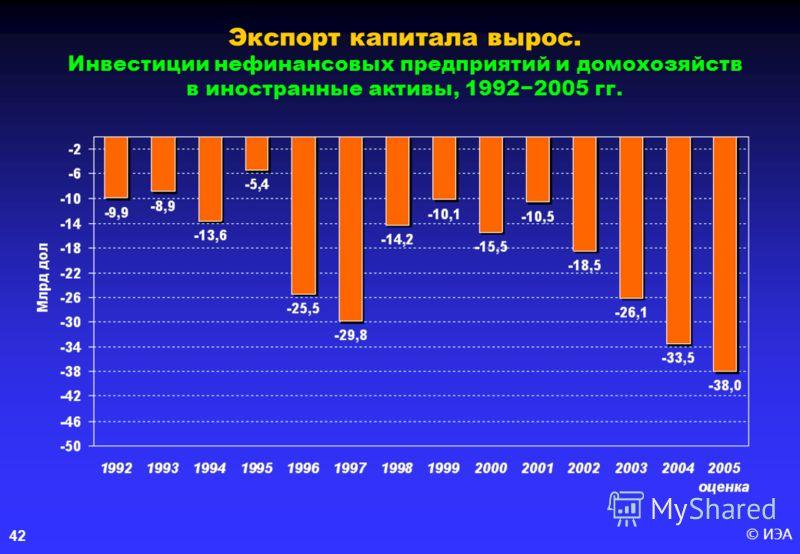© ИЭА 42 Экспорт капитала вырос. Инвестиции нефинансовых предприятий и домохозяйств в иностранные активы, 19922005 гг.