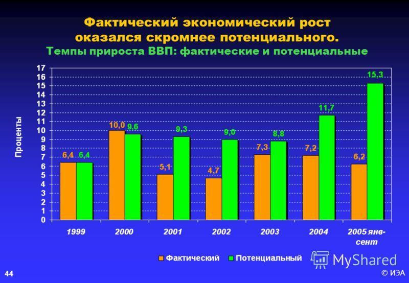 © ИЭА 44 Фактический экономический рост оказался скромнее потенциального. Темпы прироста ВВП: фактические и потенциальные