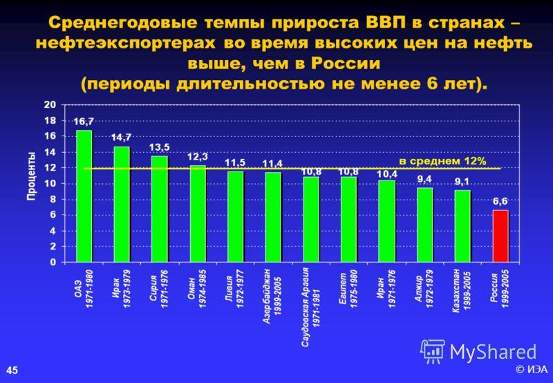 © ИЭА 45 Среднегодовые темпы прироста ВВП в странах – нефтеэкспортерах во время высоких цен на нефть выше, чем в России (периоды длительностью не менее 6 лет).