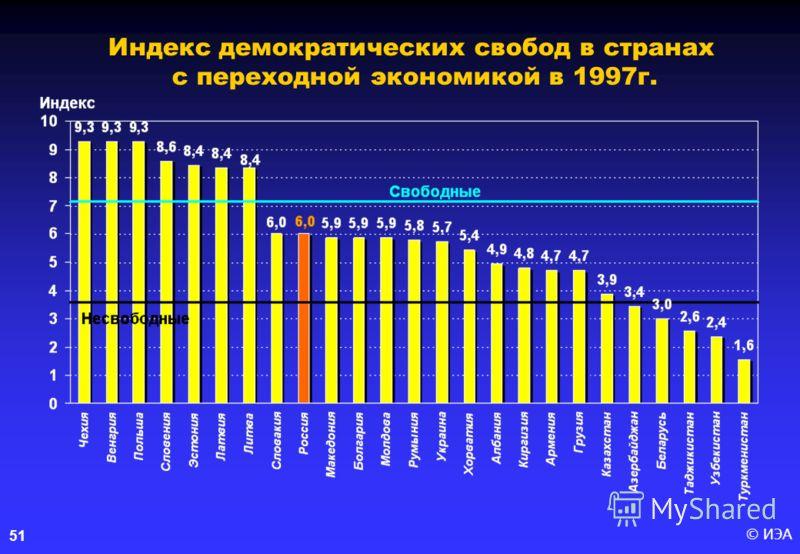 © ИЭА 51 Индекс демократических свобод в странах с переходной экономикой в 1997г.