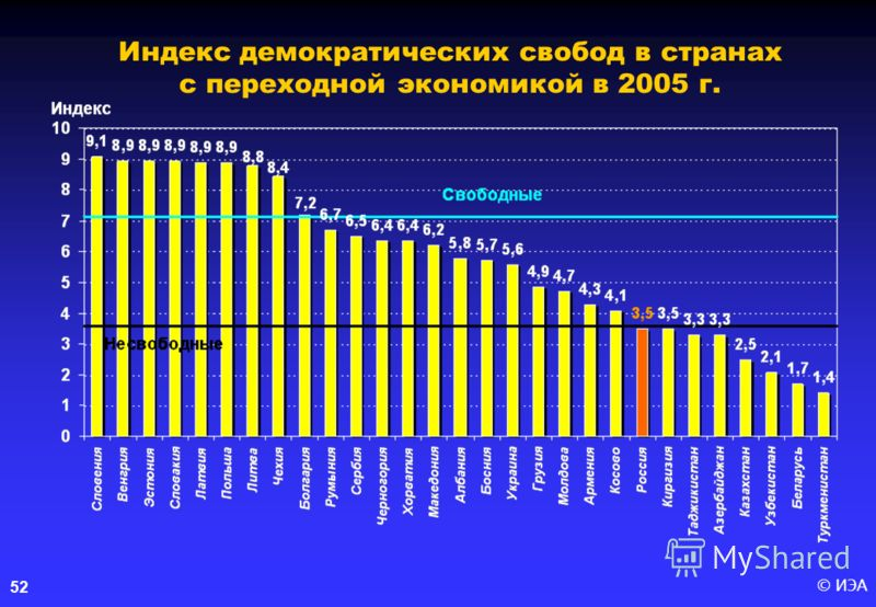 © ИЭА 52 Индекс демократических свобод в странах с переходной экономикой в 2005 г.