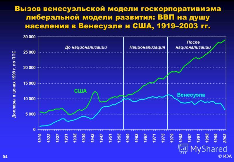 © ИЭА 54 Вызов венесуэльской модели госкорпоративизма либеральной модели развития: ВВП на душу населения в Венесуэле и США, 1919–2003 гг.