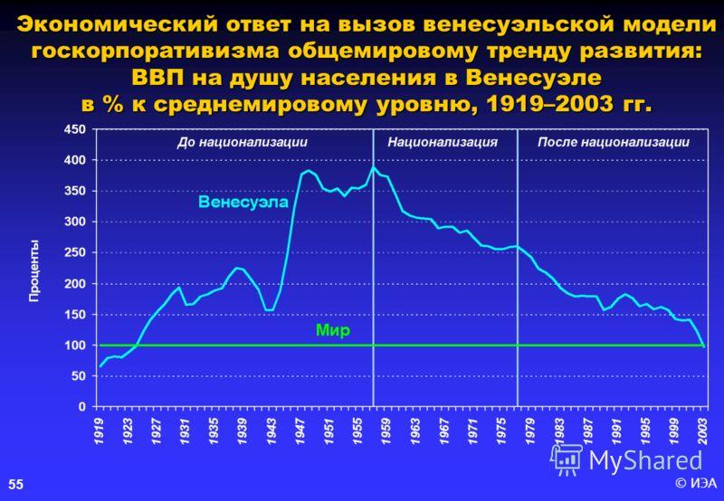© ИЭА 55 Экономический ответ на вызов венесуэльской модели госкорпоративизма общемировому тренду развития: ВВП на душу населения в Венесуэле в % к среднемировому уровню, 1919–2003 гг.