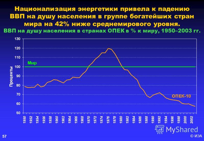 © ИЭА 57 Национализация энергетики привела к падению ВВП на душу населения в группе богатейших стран мира на 42% ниже среднемирового уровня. ВВП на душу населения в странах ОПЕК в % к миру, 1950–2003 гг.