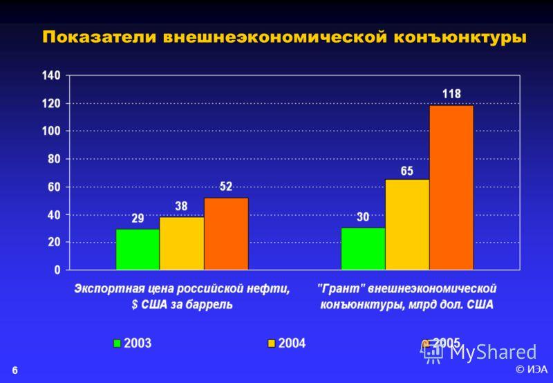© ИЭА 6 Показатели внешнеэкономической конъюнктуры