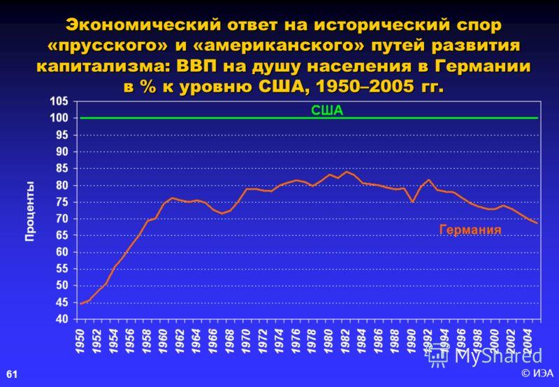 © ИЭА 61 Экономический ответ на исторический спор «прусского» и «американского» путей развития капитализма: ВВП на душу населения в Германии в % к уровню США, 1950–2005 гг.