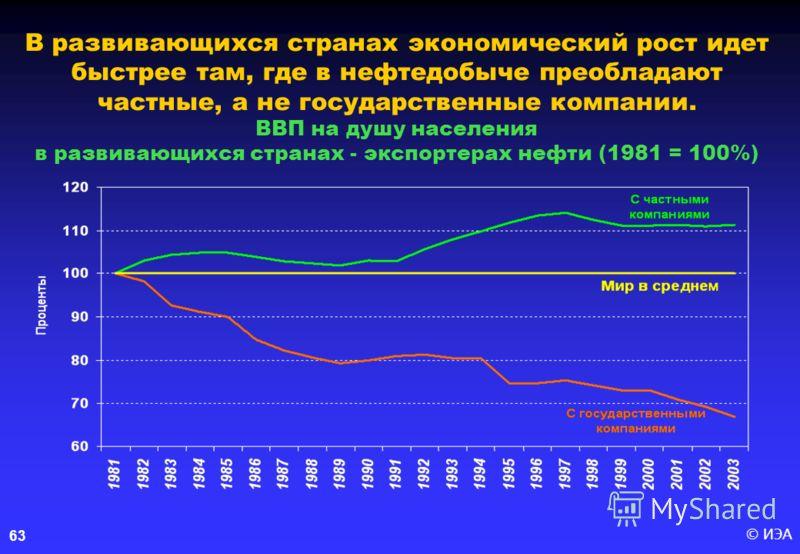 © ИЭА 63 В развивающихся странах экономический рост идет быстрее там, где в нефтедобыче преобладают частные, а не государственные компании. ВВП на душу населения в развивающихся странах - экспортерах нефти (1981 = 100%)