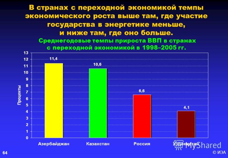 © ИЭА 64 В странах с переходной экономикой темпы экономического роста выше там, где участие государства в энергетике меньше, и ниже там, где оно больше. Среднегодовые темпы прироста ВВП в странах с переходной экономикой в 1998–2005 гг.