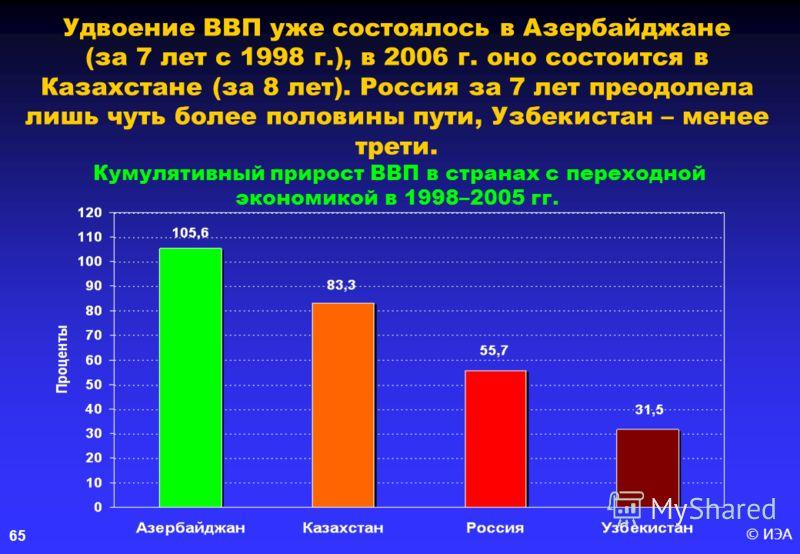 © ИЭА 65 Удвоение ВВП уже состоялось в Азербайджане (за 7 лет с 1998 г.), в 2006 г. оно состоится в Казахстане (за 8 лет). Россия за 7 лет преодолела лишь чуть более половины пути, Узбекистан – менее трети. Кумулятивный прирост ВВП в странах с перехо