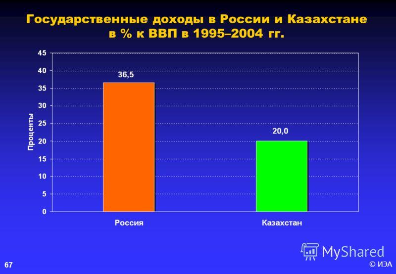 © ИЭА 67 Государственные доходы в России и Казахстане в % к ВВП в 1995–2004 гг.