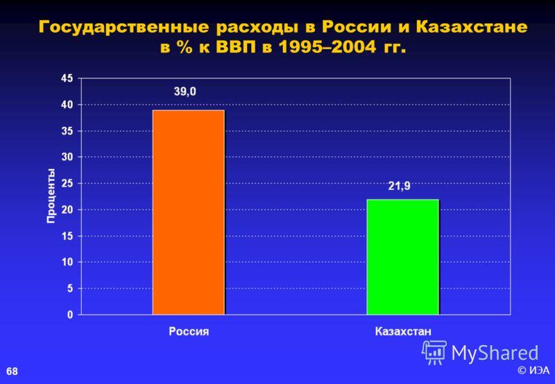© ИЭА 68 Государственные расходы в России и Казахстане в % к ВВП в 1995–2004 гг.