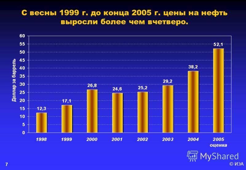© ИЭА 7 С весны 1999 г. до конца 2005 г. цены на нефть выросли более чем вчетверо.