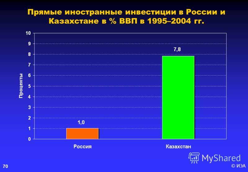 © ИЭА 70 Прямые иностранные инвестиции в России и Казахстане в % ВВП в 1995–2004 гг.
