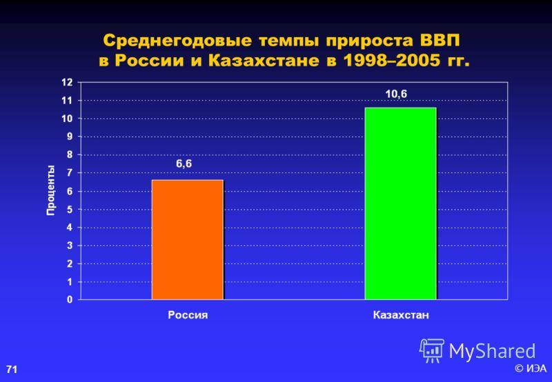 © ИЭА 71 Среднегодовые темпы прироста ВВП в России и Казахстане в 1998–2005 гг.
