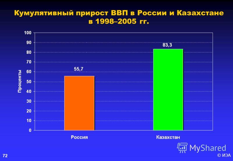 © ИЭА 72 Кумулятивный прирост ВВП в России и Казахстане в 1998–2005 гг.