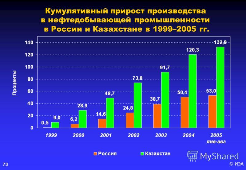 © ИЭА 73 Кумулятивный прирост производства в нефтедобывающей промышленности в России и Казахстане в 1999–2005 гг.