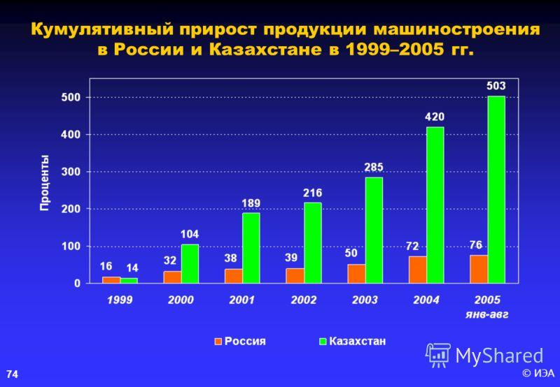 © ИЭА 74 Кумулятивный прирост продукции машиностроения в России и Казахстане в 1999–2005 гг.