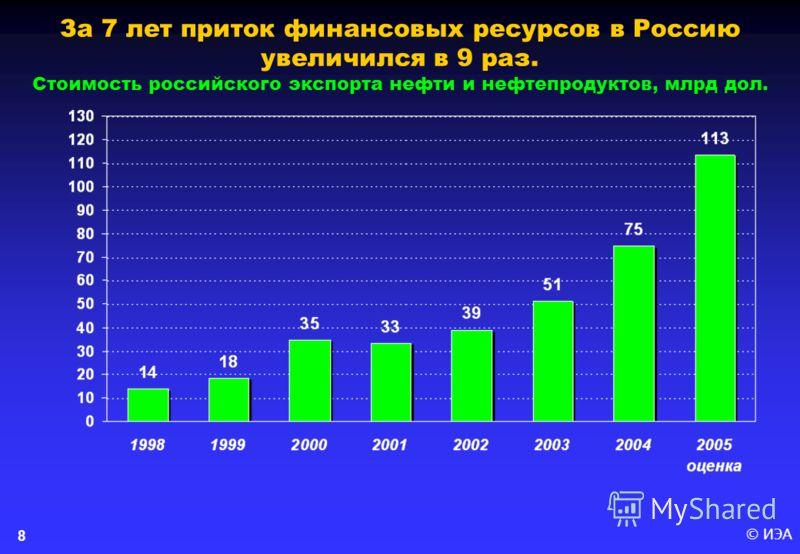 © ИЭА 8 За 7 лет приток финансовых ресурсов в Россию увеличился в 9 раз. Стоимость российского экспорта нефти и нефтепродуктов, млрд дол.