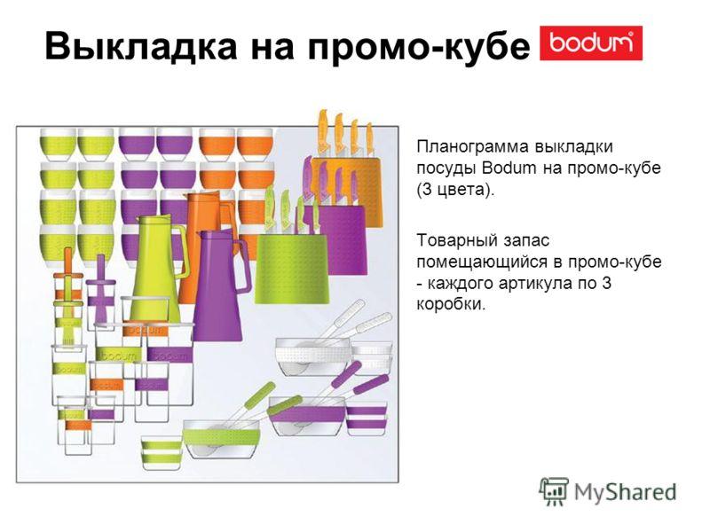 Выкладка на промо-кубе Планограмма выкладки посуды Bodum на промо-кубе (3 цвета). Товарный запас помещающийся в промо-кубе - каждого артикула по 3 коробки.