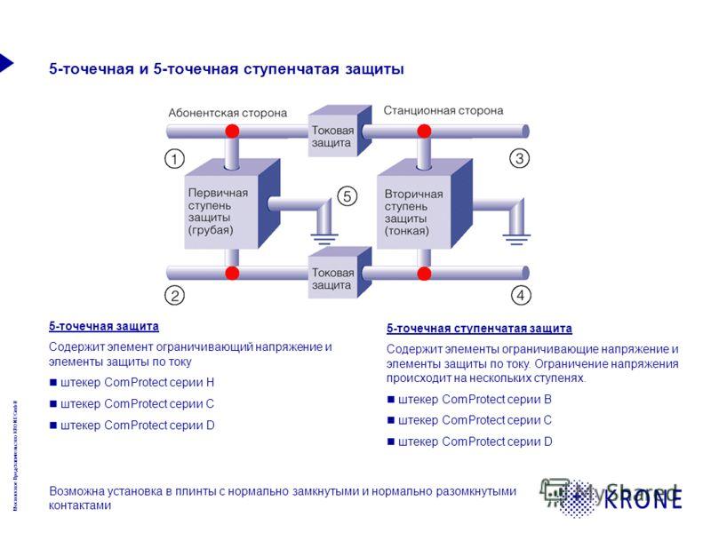 Московское Представительство KRONE GmbH 5-точечная и 5-точечная ступенчатая защиты 5-точечная защита Содержит элемент ограничивающий напряжение и элементы защиты по току штекер ComProtect серии H штекер ComProtect серии C штекер ComProtect серии D Во