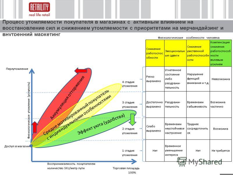 8 Процесс утомляемости покупателя в магазинах с активным влиянием на восстановление сил и снижением утомляемости с приоритетами на мерчандайзинг и внутренний маркетинг
