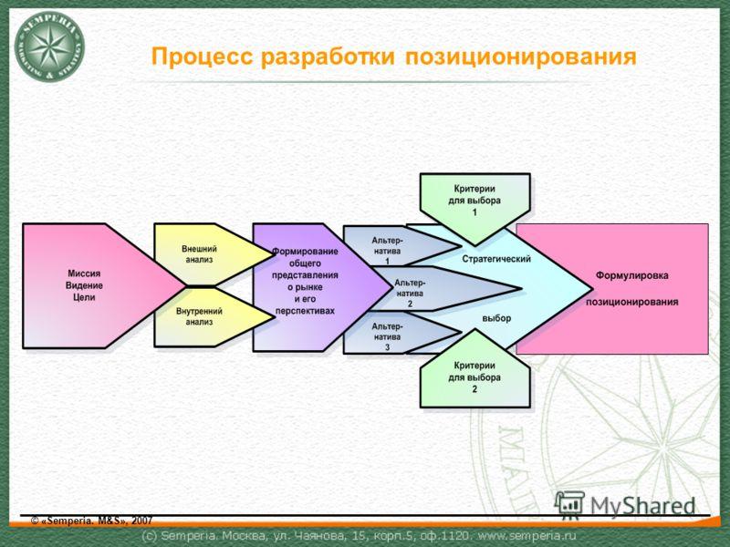 Процесс разработки позиционирования © «Semperia. M&S», 2007