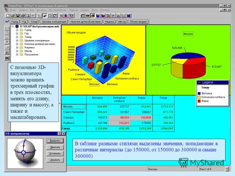 С помощью 3D- визуализатора можно вращать трехмерный график в трех плоскостях, менять его длину, ширину и высоту, а также и масштабировать. В таблице разными стилями выделены значения, попадающие в различные интервалы (до 150000, от 150000 до 300000