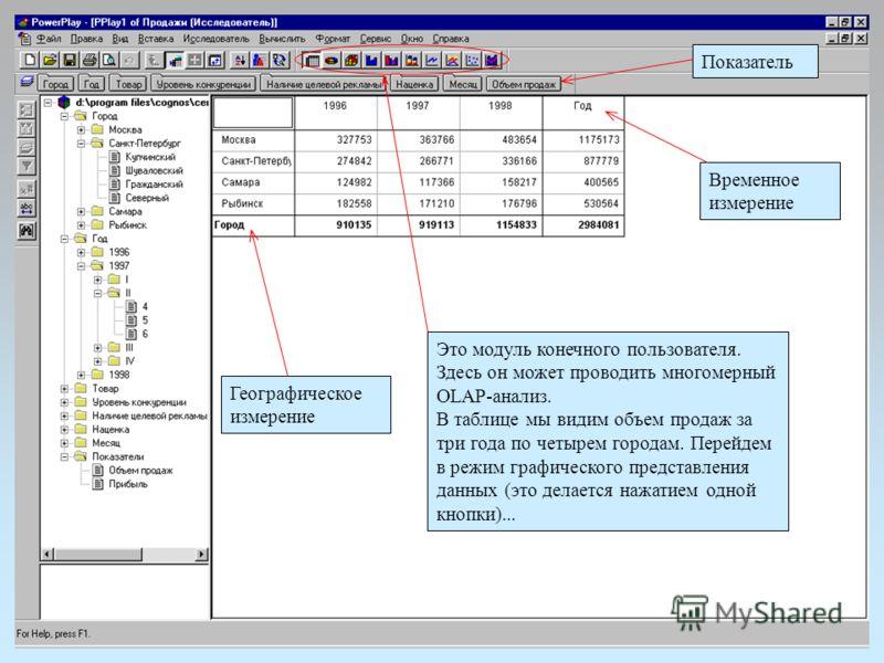 Показатель Временное измерение Это модуль конечного пользователя. Здесь он может проводить многомерный OLAP-анализ. В таблице мы видим объем продаж за три года по четырем городам. Перейдем в режим графического представления данных (это делается нажат