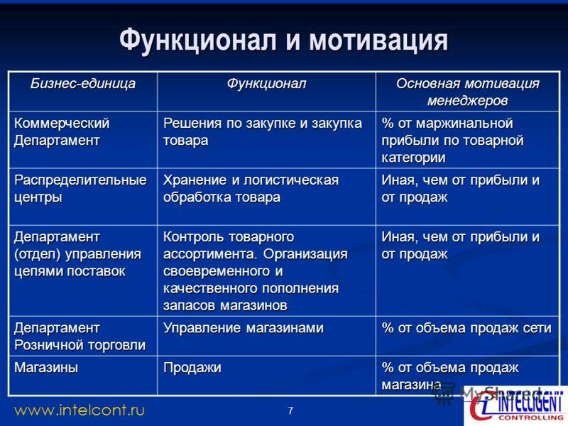 7 www.intelcont.ru Функционал и мотивация Бизнес-единицаФункционал Основная мотивация менеджеров Коммерческий Департамент Решения по закупке и закупка товара % от маржинальной прибыли по товарной категории Распределительные центры Хранение и логистич
