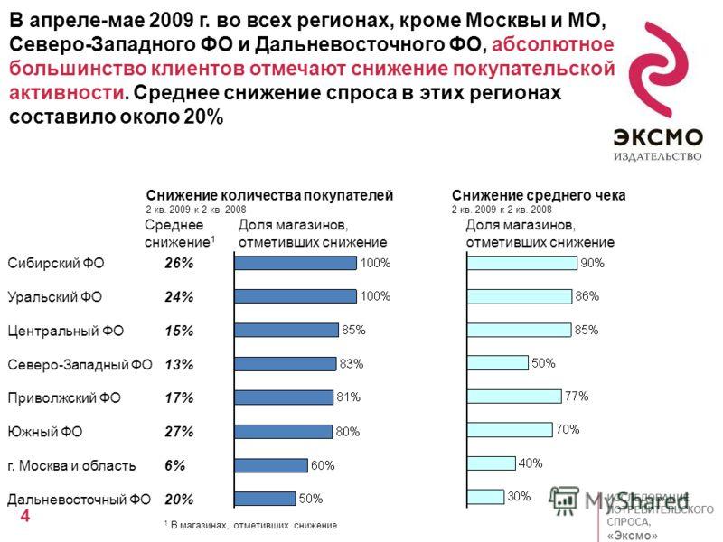 ИССЛЕДОВАНИЕ ПОТРЕБИТЕЛЬСКОГО СПРОСА, «Эксмо» 4 63% 15% 13% 4% 63% 15% 13% 4% В апреле-мае 2009 г. во всех регионах, кроме Москвы и МО, Северо-Западного ФО и Дальневосточного ФО, абсолютное большинство клиентов отмечают снижение покупательской активн
