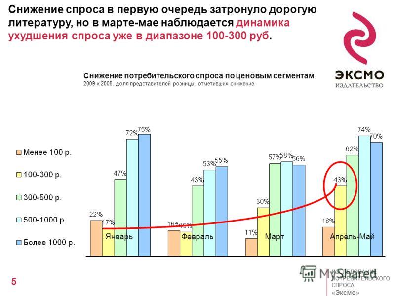 ИССЛЕДОВАНИЕ ПОТРЕБИТЕЛЬСКОГО СПРОСА, «Эксмо» 5 63% 15% 13% 4% 63% 15% 13% 4% Снижение спроса в первую очередь затронуло дорогую литературу, но в марте-мае наблюдается динамика ухудшения спроса уже в диапазоне 100-300 руб. ЯнварьФевральМартАпрель-Май