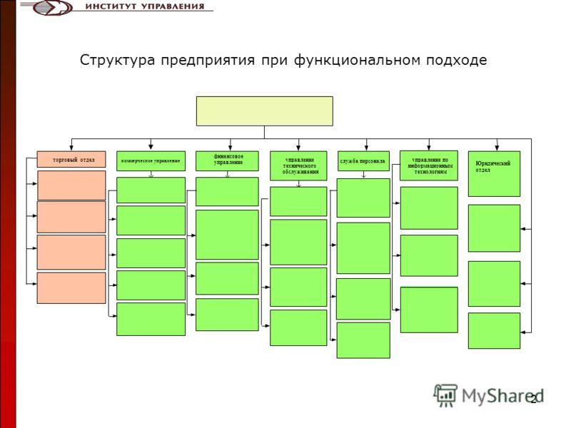 2 Структура предприятия при функциональном подходе торговый отдел коммерческое управление финансовое управление технического обслуживания служба персонала управление по информационным технологиям Юридический отдел