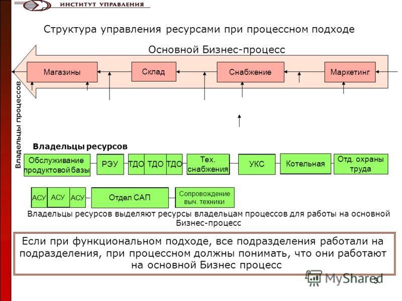 3 МагазиныСнабжение Склад Маркетинг Котельная Обслуживание продуктовой базы Если при функциональном подходе, все подразделения работали на подразделения, при процессном должны понимать, что они работают на основной Бизнес процесс Владельцы ресурсов в
