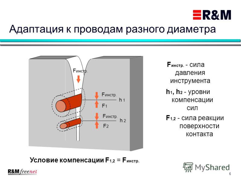 6 Адаптация к проводам разного диаметра F инстр. - сила давления инструмента F 1,2 - сила реакции поверхности контакта h 1, h 2 - уровни компенсации сил F инстр. F1F1F1F1 F2F2F2F2 h 1h 1h 1h 1 h 2h 2h 2h 2 Условие компенсации F 1,2 = F инстр.