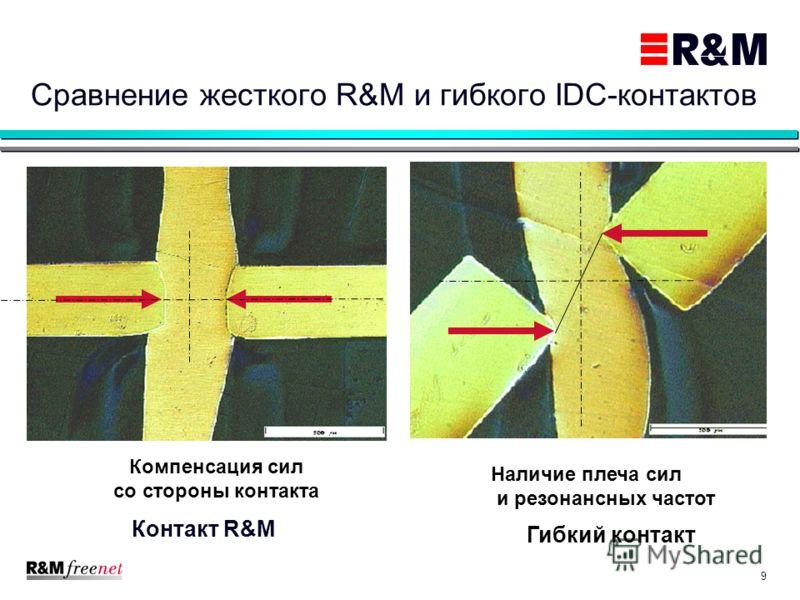 9 Сравнение жесткого R&M и гибкого IDC-контактов Контакт R&M Гибкий контакт Наличие плеча сил и резонансных частот Компенсация сил со стороны контакта