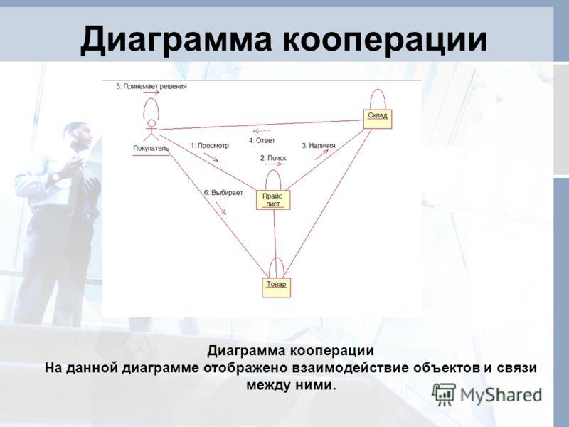 Диаграмма кооперации На данной диаграмме отображено взаимодействие объектов и связи между ними.