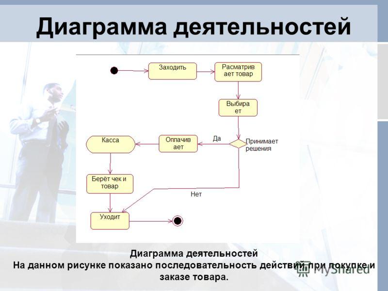 Диаграмма деятельностей На данном рисунке показано последовательность действий при покупке и заказе товара.