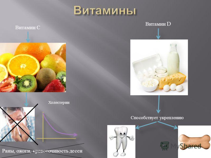 Витамин С Холестерин Раны, ожоги, кровоточивость десен Витамин D Способствует укреплению
