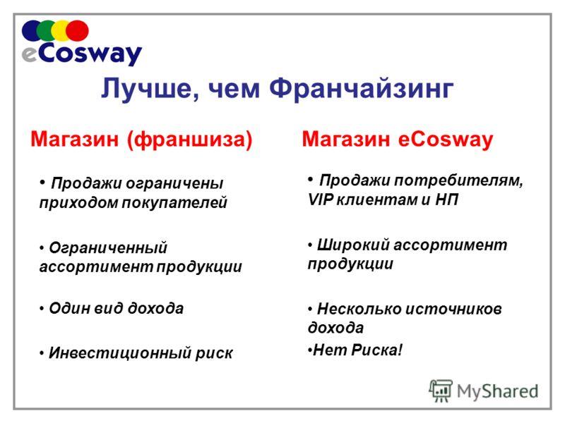 Лучше, чем Франчайзинг Магазин (франшиза)Магазин eCosway Продажи ограничены приходом покупателей Ограниченный ассортимент продукции Один вид дохода Инвестиционный риск Продажи потребителям, VIP клиентам и НП Широкий ассортимент продукции Несколько ис