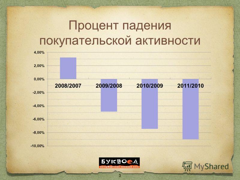 Процент падения покупательской активности 3