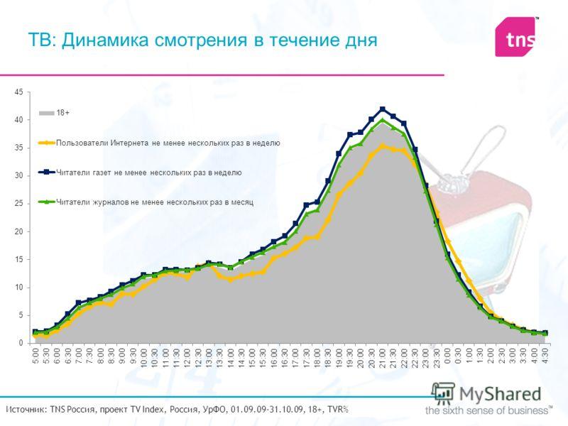 ТВ: Динамика смотрения в течение дня Источник: TNS Россия, проект TV Index, Россия, УрФО, 01.09.09-31.10.09, 18+, TVR%