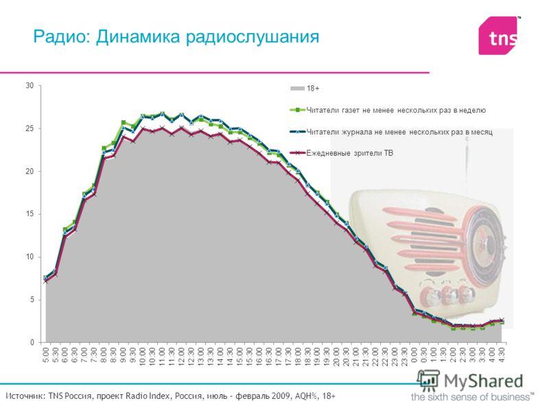 Радио: Динамика радиослушания Источник: TNS Россия, проект Radio Index, Россия, июль – февраль 2009, AQH%, 18+