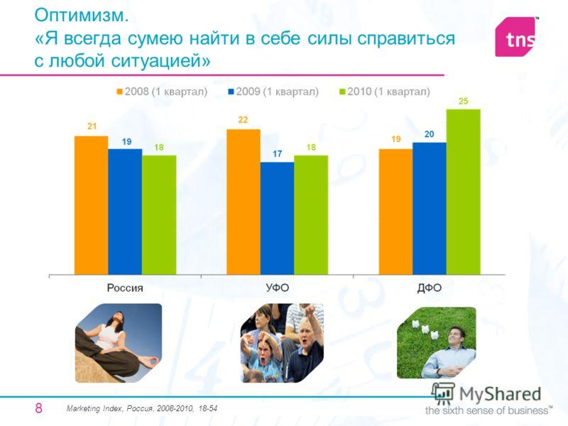 8 Оптимизм. «Я всегда сумею найти в себе силы справиться с любой ситуацией» Мarketing Index, Россия, 2008-2010, 18-54