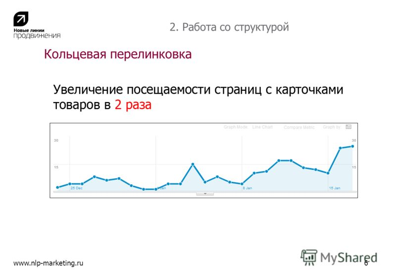 Кольцевая перелинковка www.nlp-marketing.ru6 2. Работа со структурой